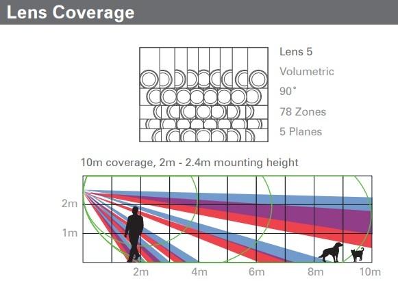 FPXD10TTAM3-lens coverage