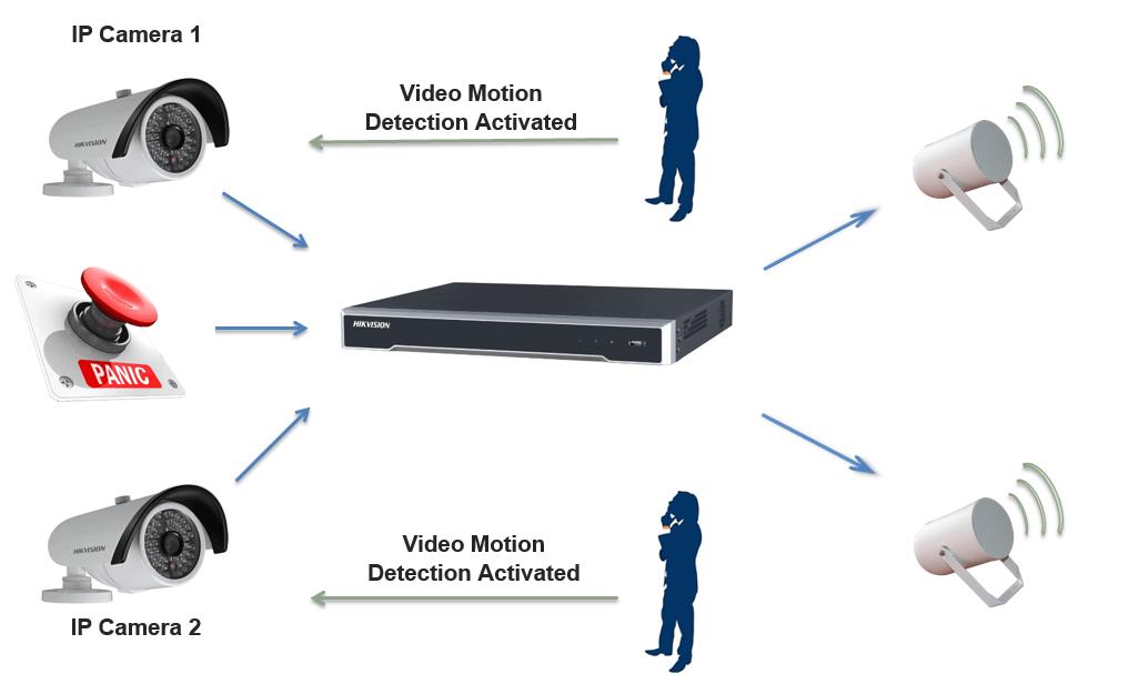 Netgenium Hikvision integration