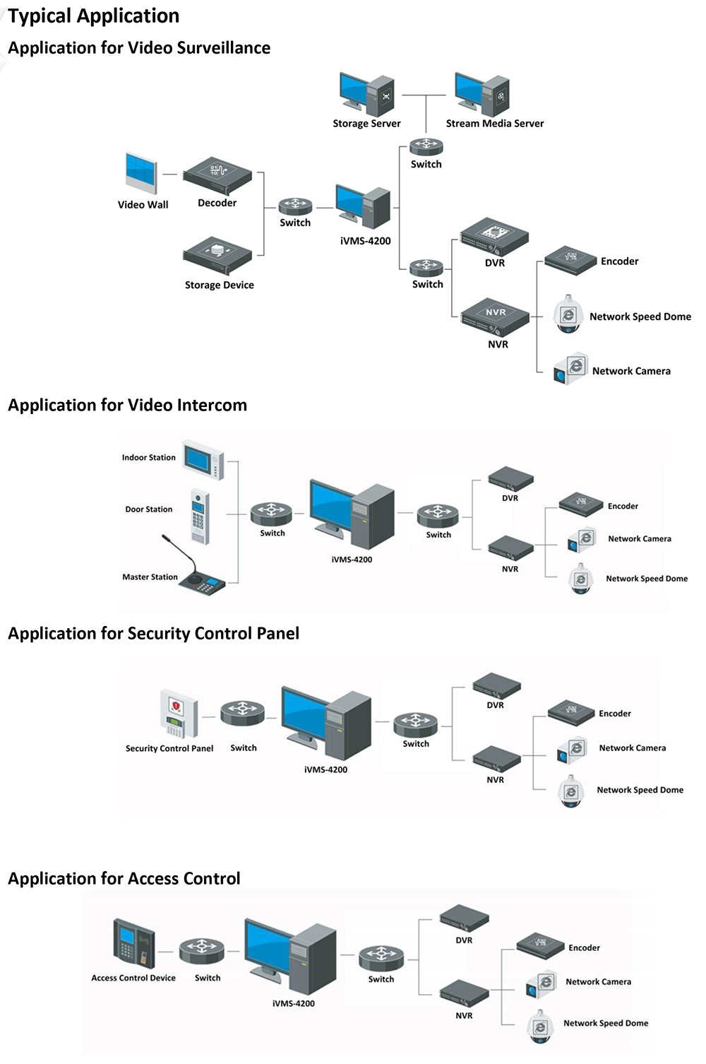 Hikvision iVMS-4200_V3.1-6 typical applications